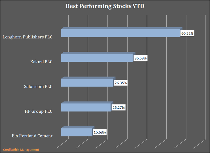 Lonhorn leads in absolute gains at the NSE.